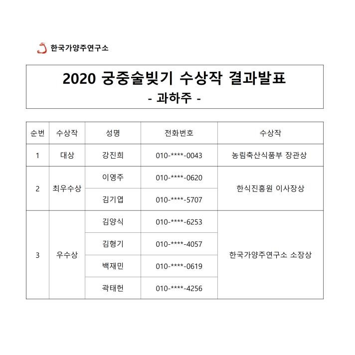2020 궁중술빚기대회 결과발표.png